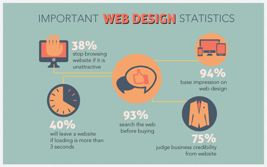 Why Web Design Is Important