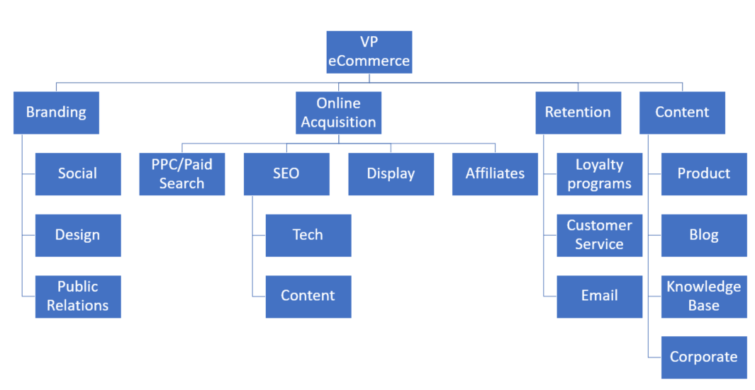 Structuring an SEO Team